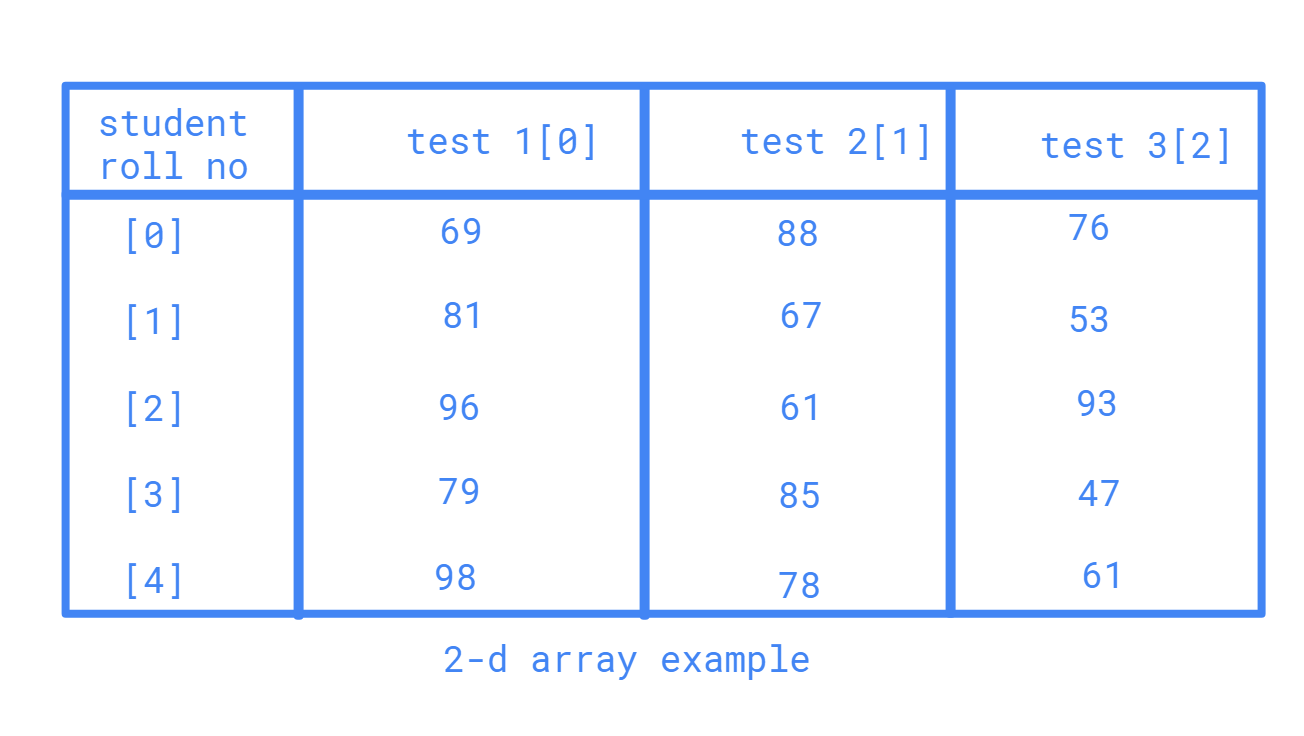 2D arrays in C in c