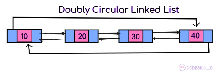 Circular Linked List introduction